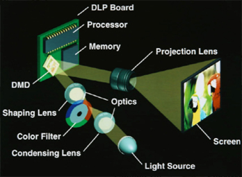 DLP subsystem consists of a light source
