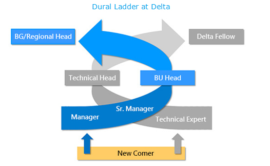 Dural Ladder at Delta